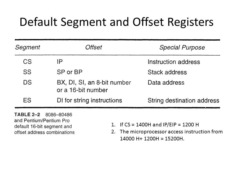 Default Segment and Offset Registers