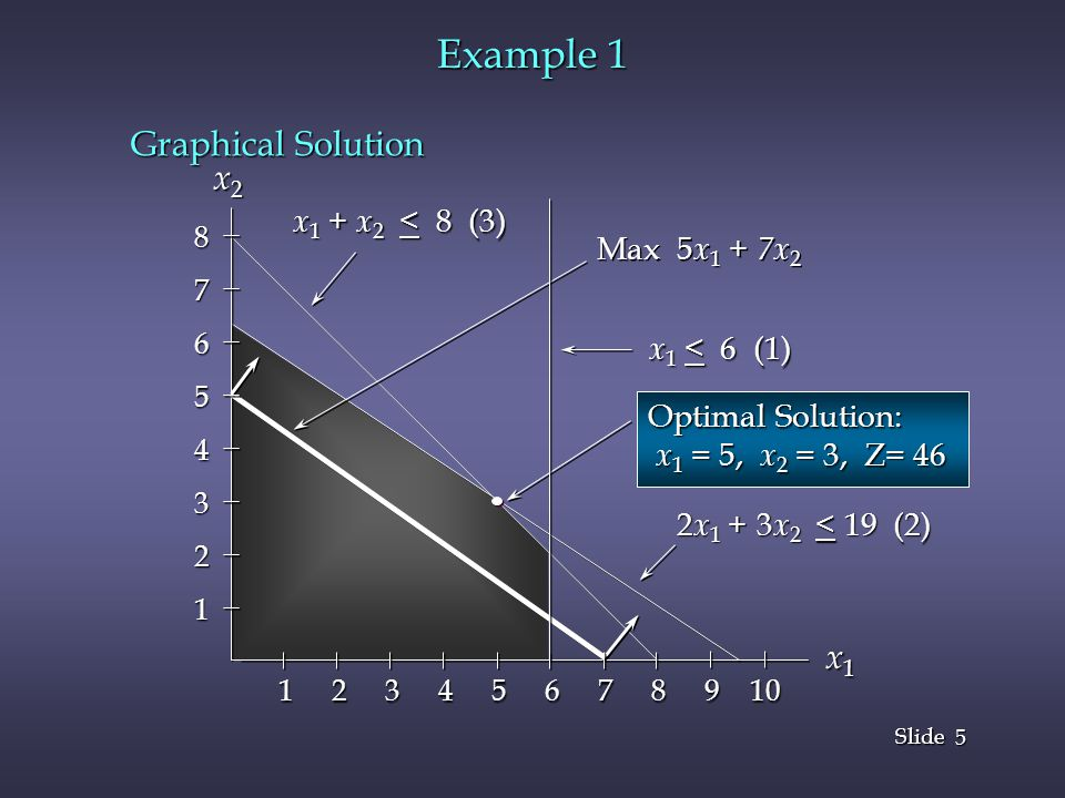 Example 1 Graphical Solution x2 x1 x1 + x2 < 8 (3) Max 5x1 + 7x2