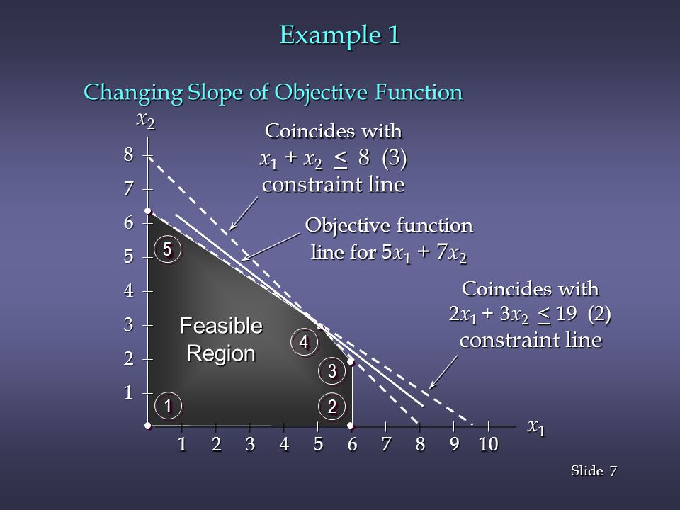 Example 1 Changing Slope of Objective Function x2 x1 + x2 < 8 (3)
