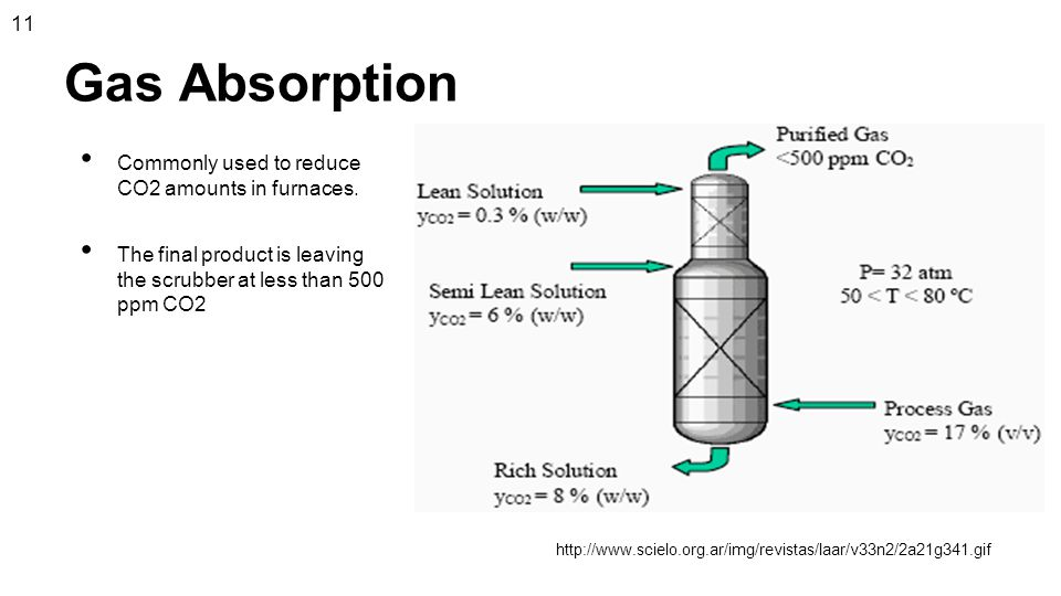 Gas Absorption 11 Commonly used to reduce CO2 amounts in furnaces.
