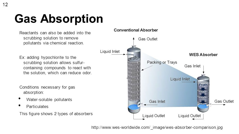 12 Gas Absorption. Reactants can also be added into the scrubbing solution to remove pollutants via chemical reaction.