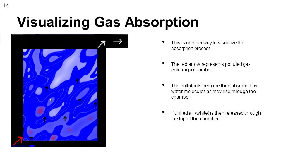 Visualizing Gas Absorption