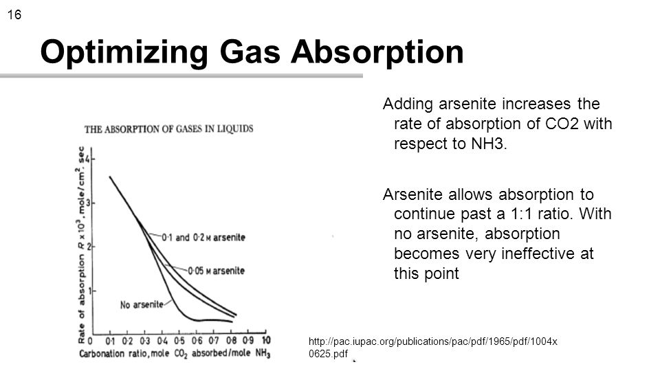 Optimizing Gas Absorption