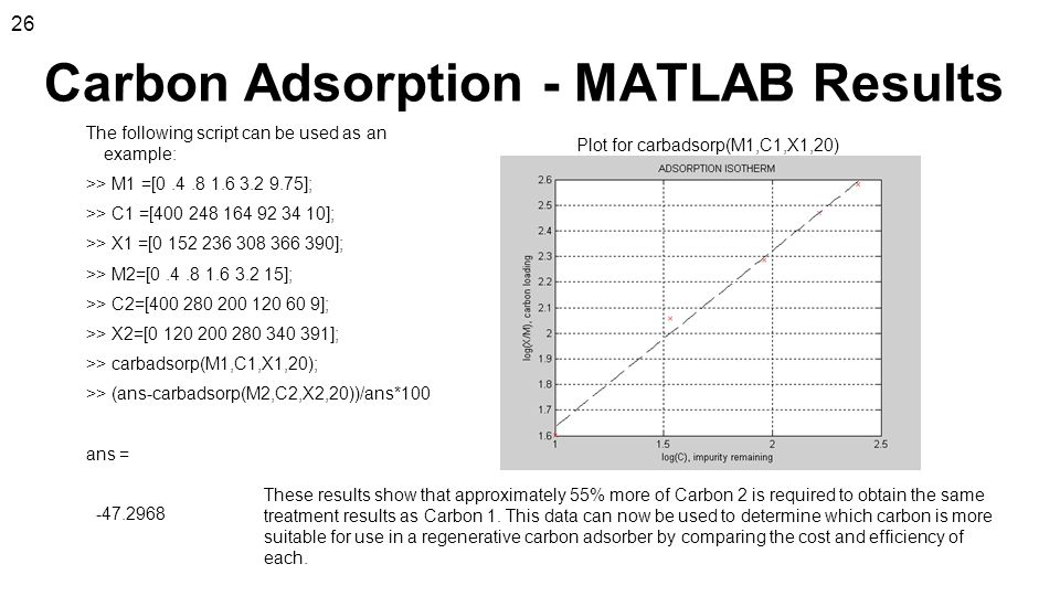 Carbon Adsorption - MATLAB Results