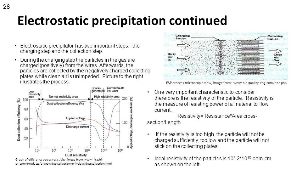 Electrostatic precipitation continued