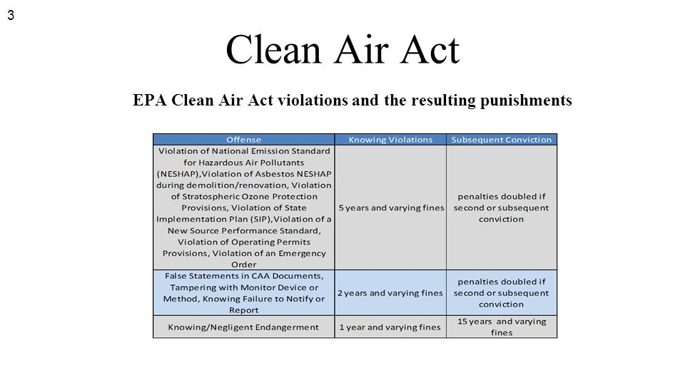 3 Clean Air Act EPA Clean Air Act violations and the resulting punishments