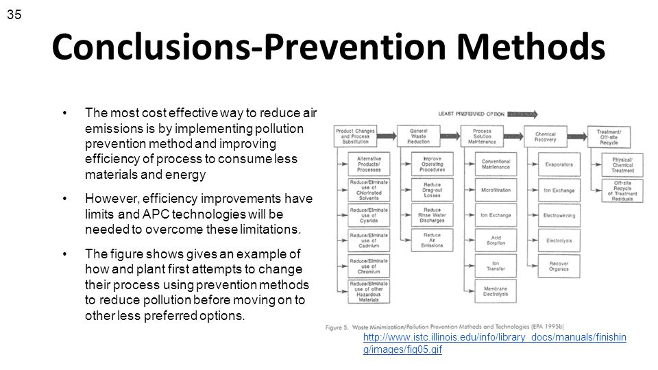 Conclusions-Prevention Methods