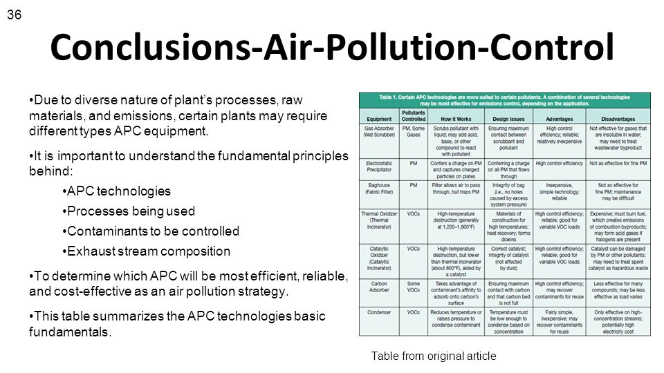 Conclusions-Air-Pollution-Control