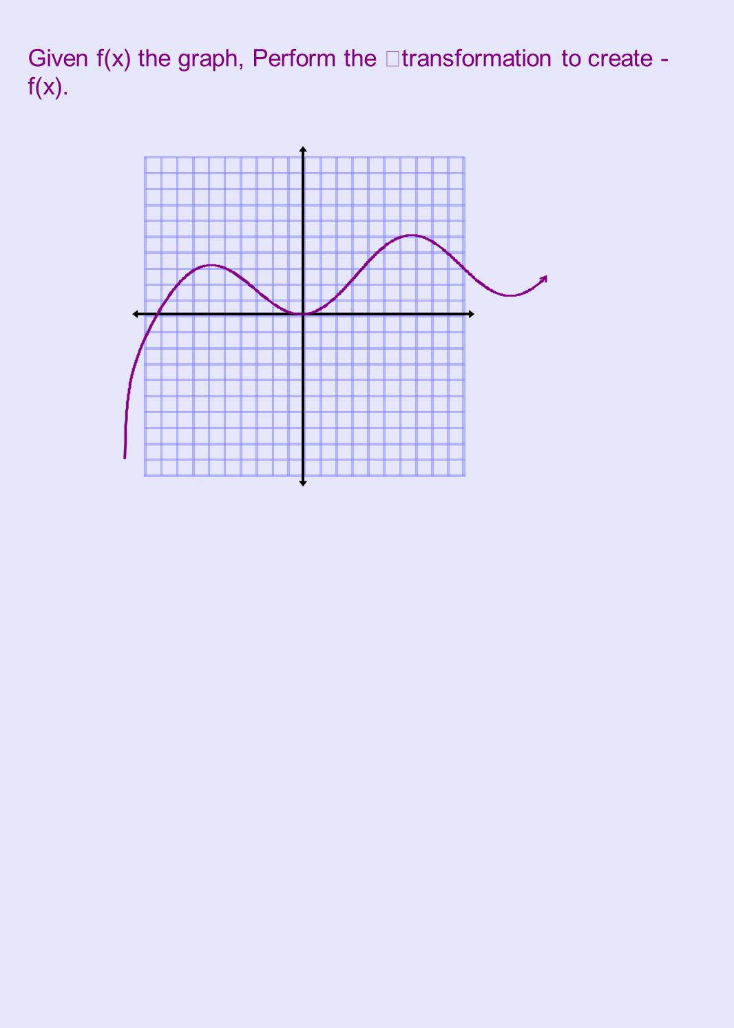 Given f(x) the graph, Perform the transformation to create -f(x).