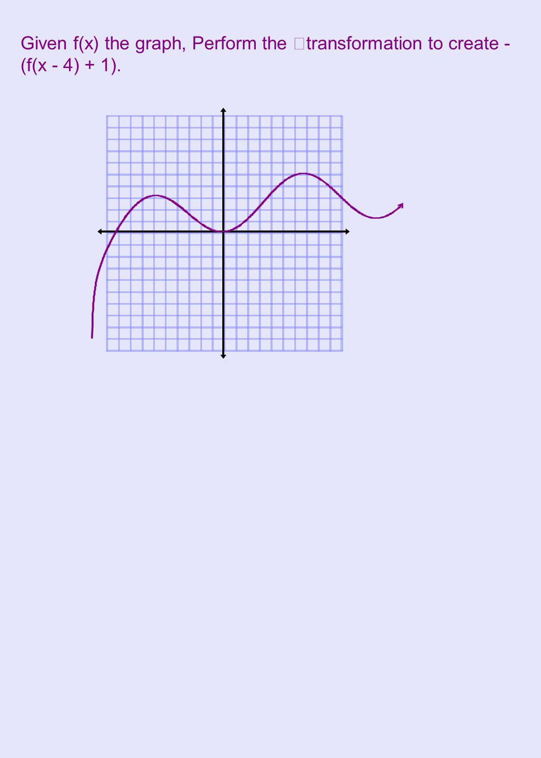 Given f(x) the graph, Perform the transformation to create -(f(x - 4) + 1).