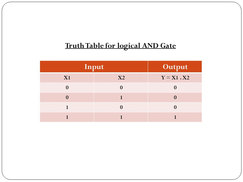 Truth Table for logical AND Gate