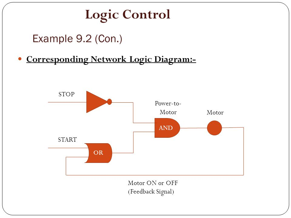 Logic Control Example 9.2 (Con.) Corresponding Network Logic Diagram:-