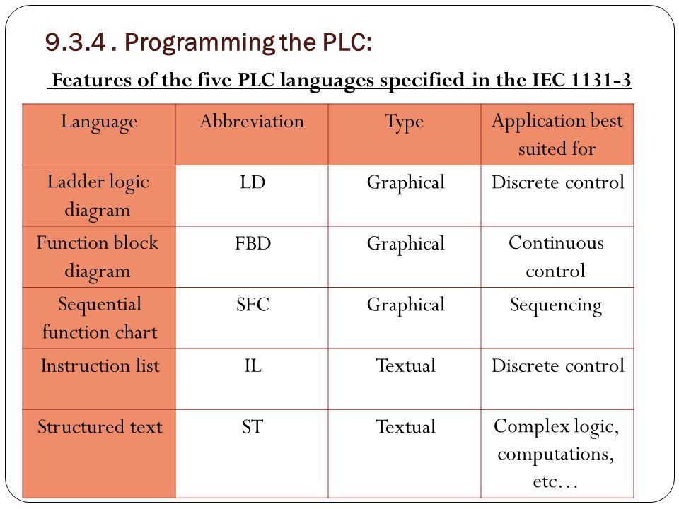 9.3.4 . Programming the PLC: Features of the five PLC languages specified in the IEC 1131-3 standard: