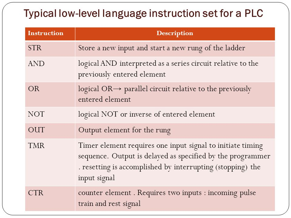 Typical low-level language instruction set for a PLC