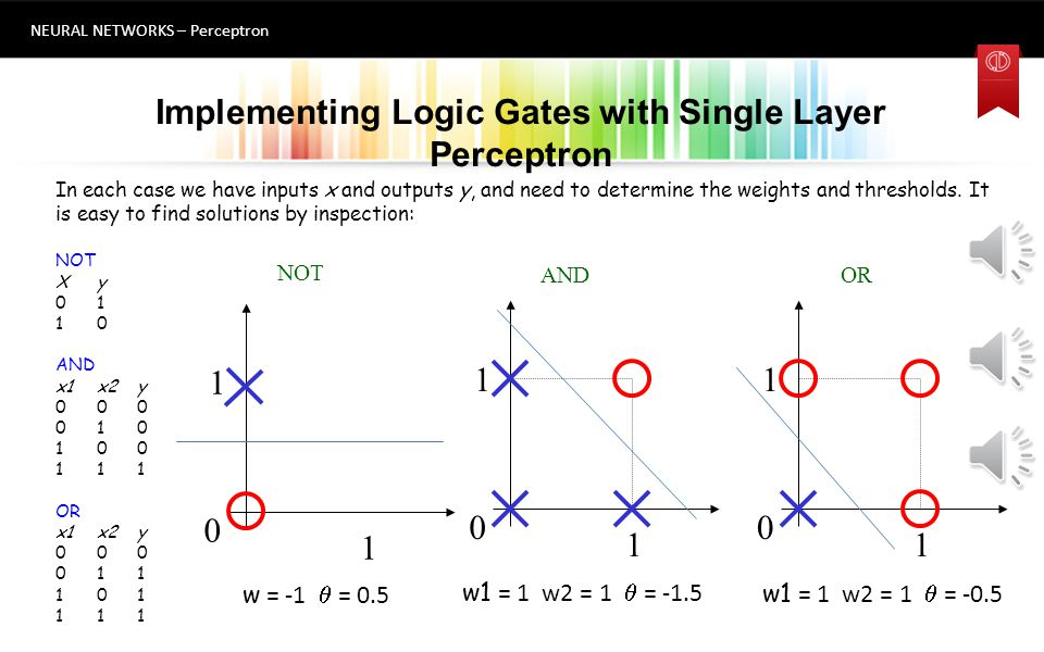 Implementing Logic Gates with Single Layer Perceptron