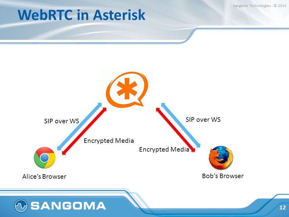 WebRTC in Asterisk SIP over WS SIP over WS Encrypted Media