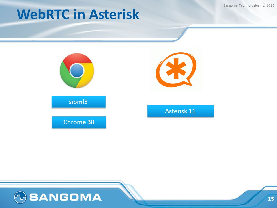 WebRTC in Asterisk sipml5 Asterisk 11 Chrome 30