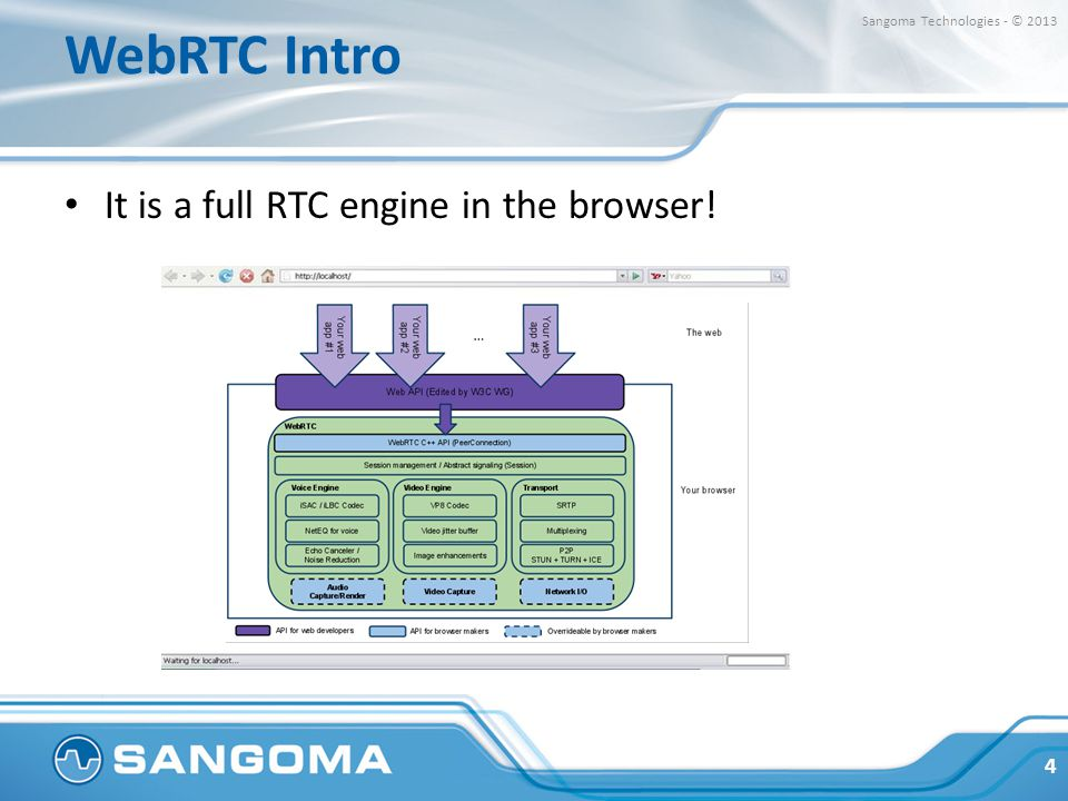 WebRTC Intro It is a full RTC engine in the browser!