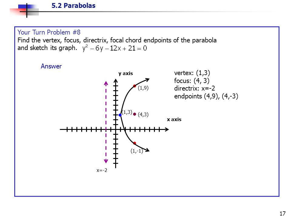 Your Turn Problem #8 Find the vertex, focus, directrix, focal chord endpoints of the parabola and sketch its graph.