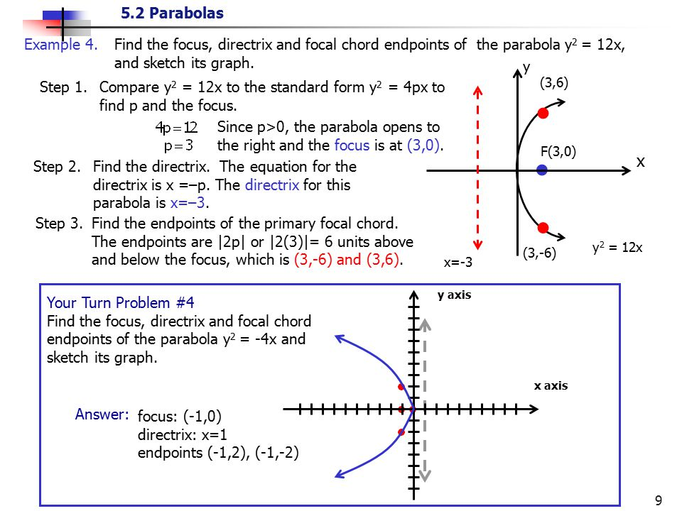 Example 4. Find the focus, directrix and focal chord endpoints of the parabola y2 = 12x, and sketch its graph.