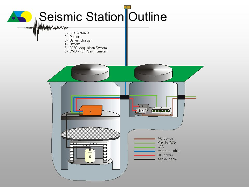 Seismic Station Outline