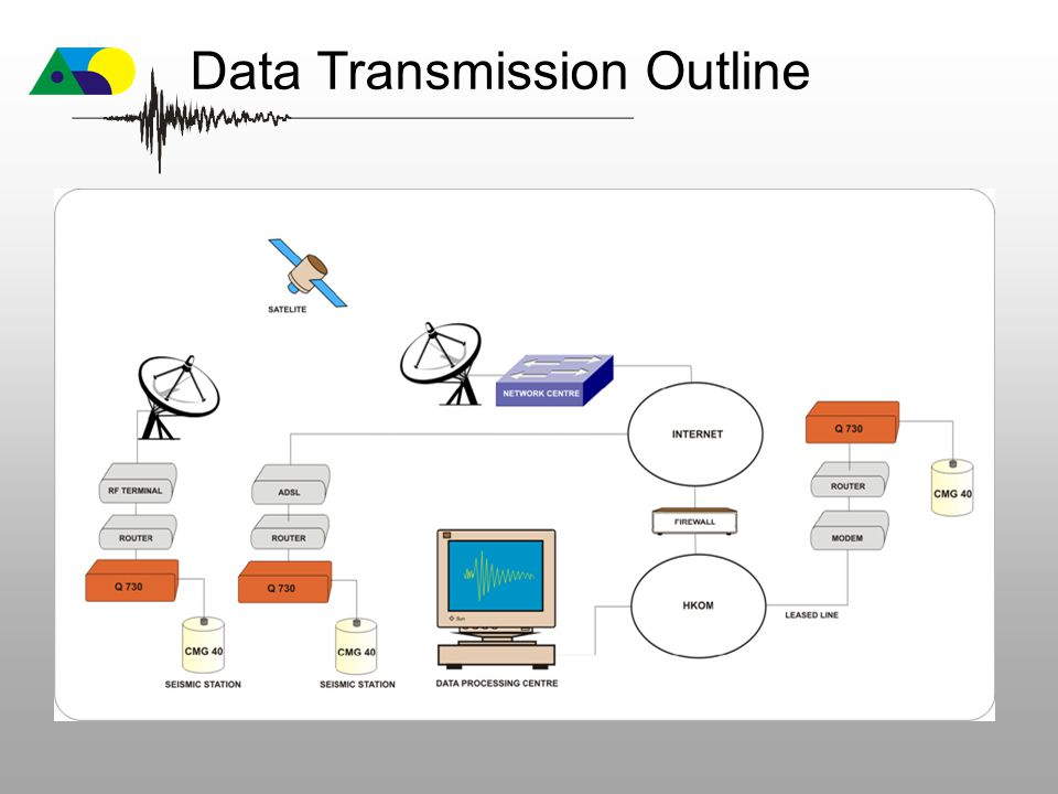 Data Transmission Outline