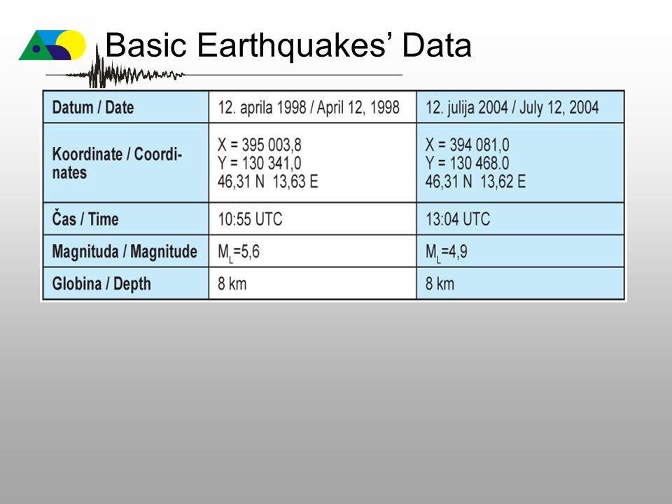 Basic Earthquakes' Data
