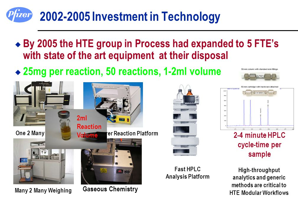 2002-2005 Investment in Technology