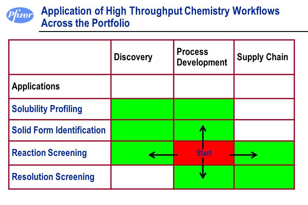 Application of High Throughput Chemistry Workflows Across the Portfolio