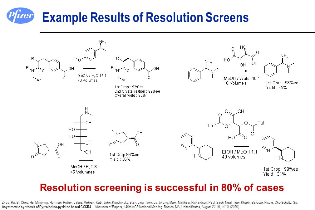 Example Results of Resolution Screens