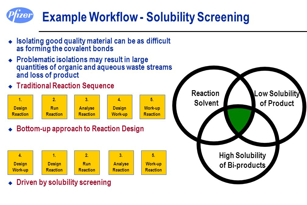 Example Workflow - Solubility Screening