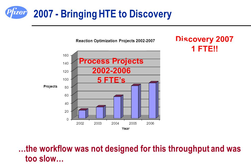 2007 - Bringing HTE to Discovery