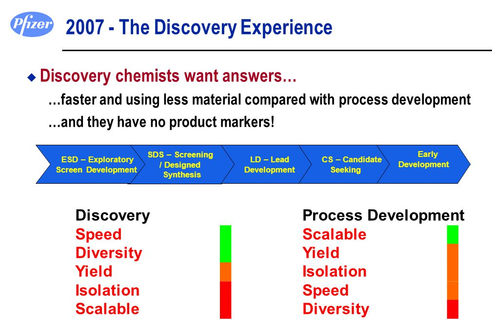 2007 - The Discovery Experience