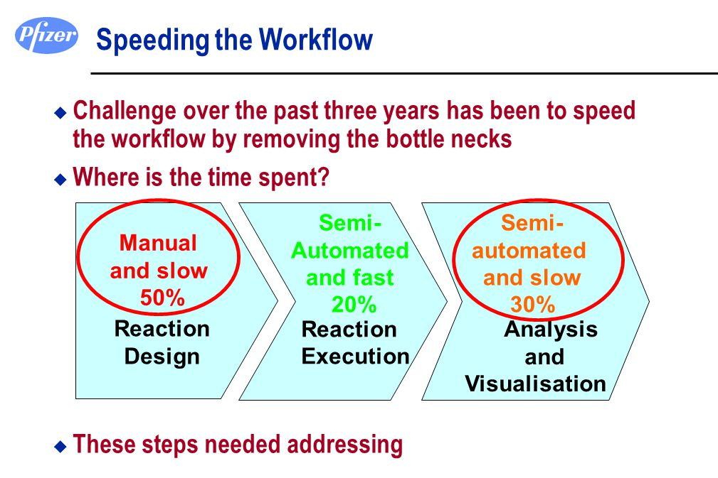 Speeding the Workflow Challenge over the past three years has been to speed the workflow by removing the bottle necks.