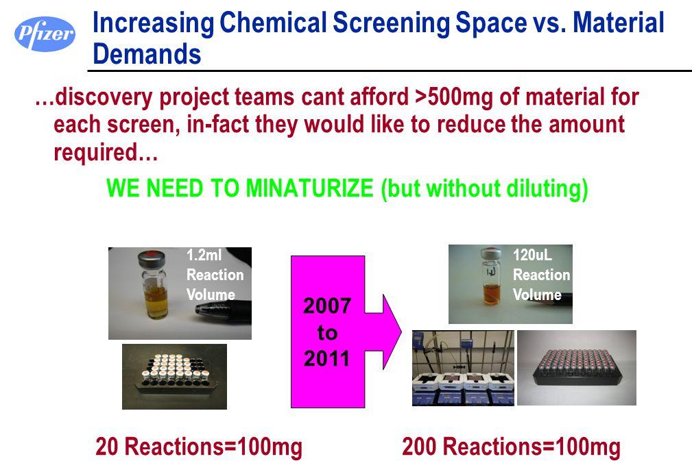 Increasing Chemical Screening Space vs. Material Demands