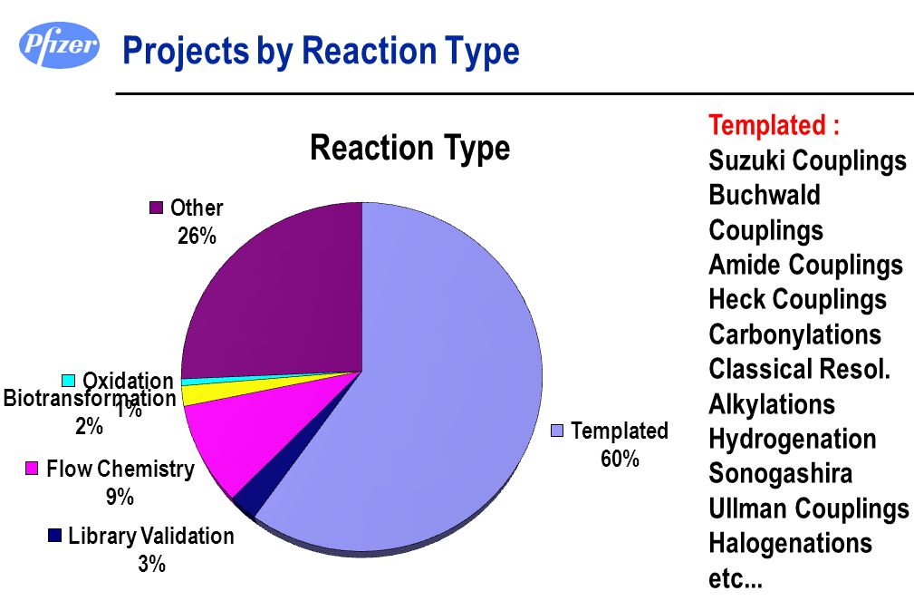 Projects by Reaction Type