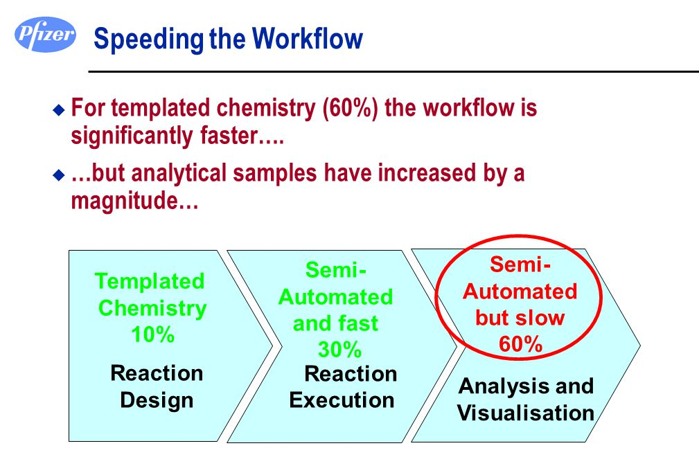 Speeding the Workflow For templated chemistry (60%) the workflow is significantly faster…. …but analytical samples have increased by a magnitude…