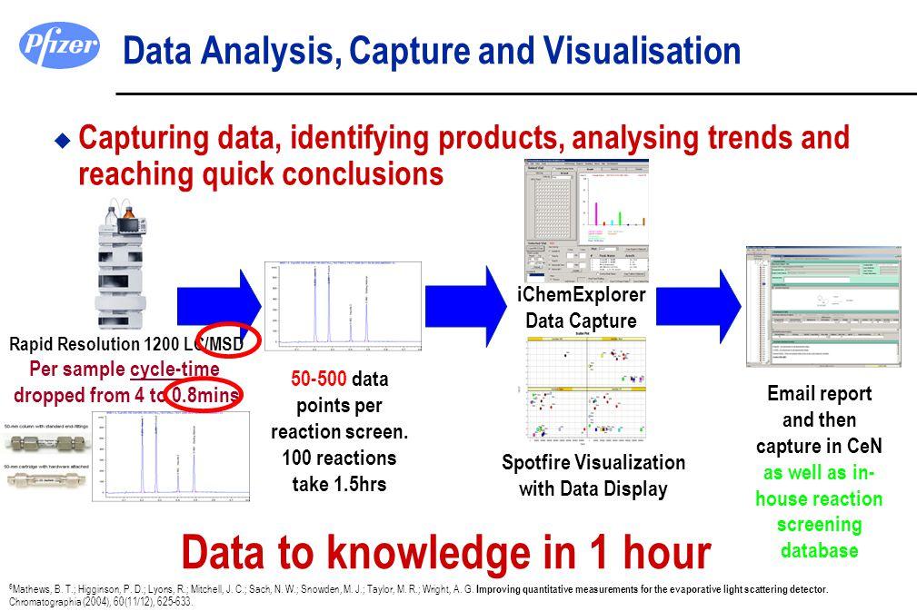 Data Analysis, Capture and Visualisation