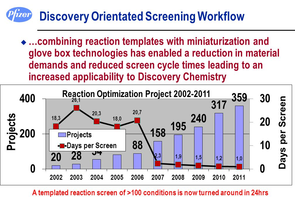 Discovery Orientated Screening Workflow