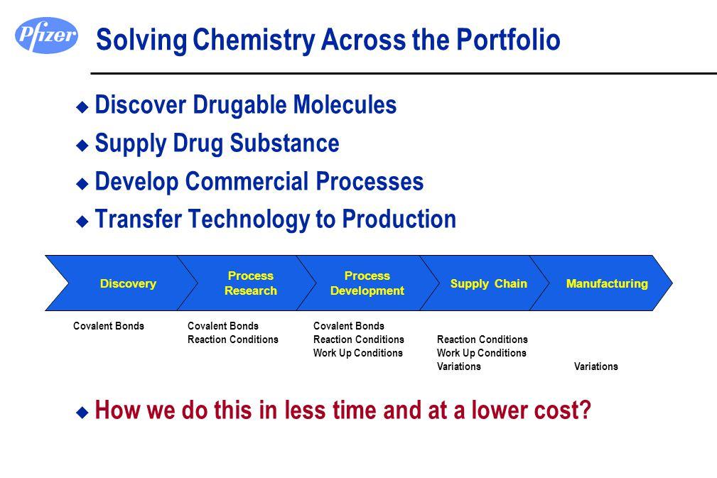 Solving Chemistry Across the Portfolio