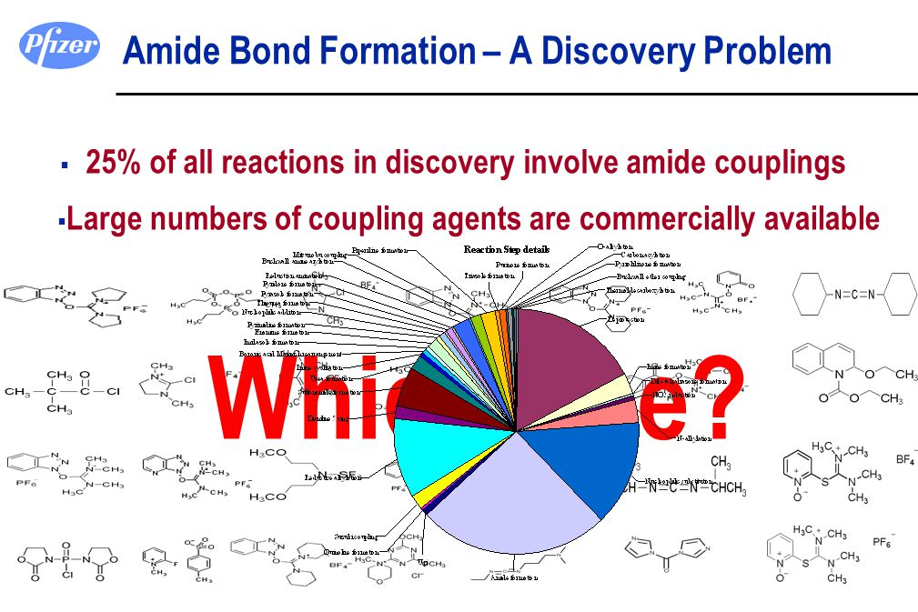 Amide Bond Formation – A Discovery Problem