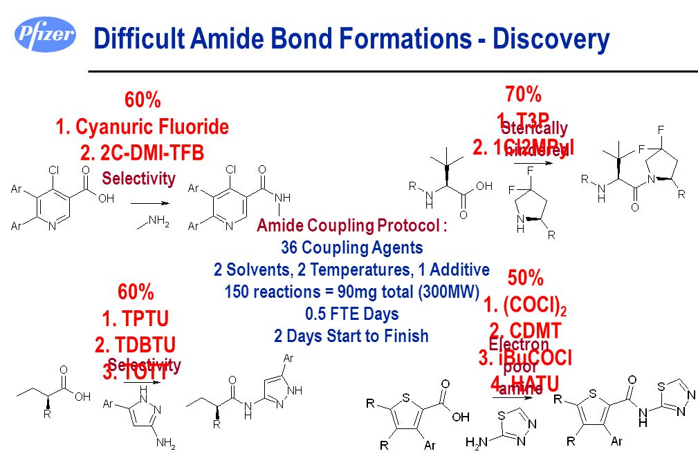 Difficult Amide Bond Formations - Discovery