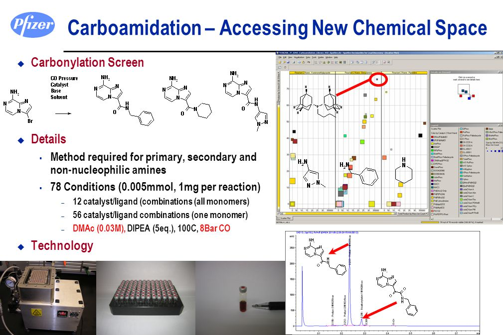 Carboamidation – Accessing New Chemical Space