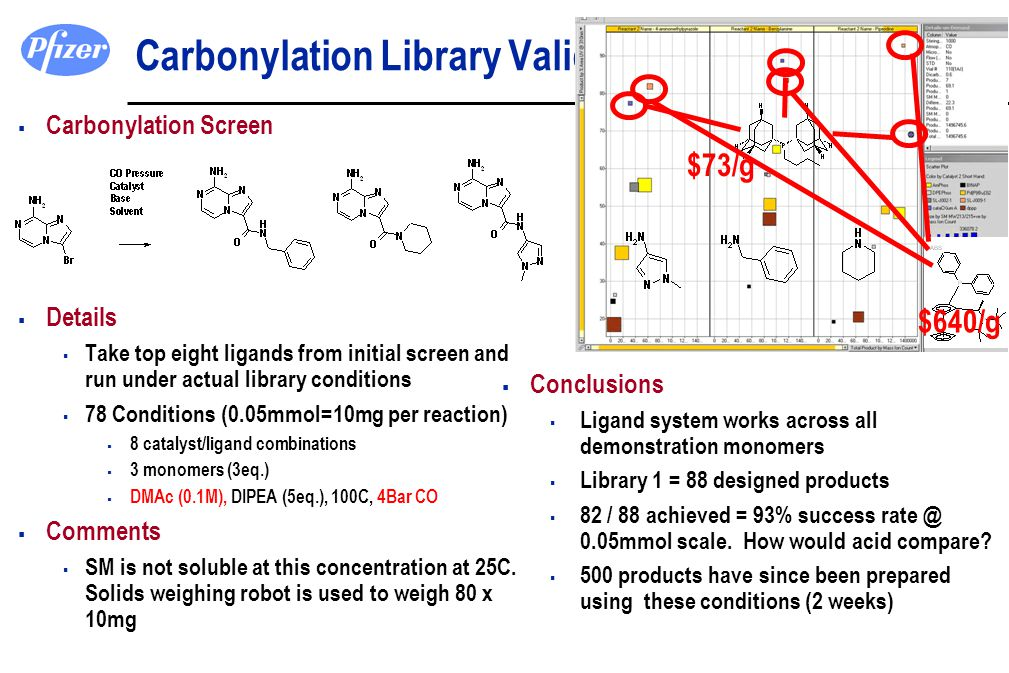 Carbonylation Library Validation
