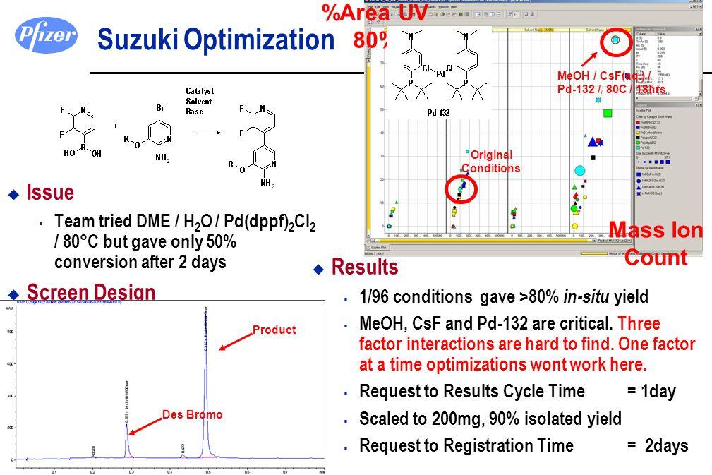 Suzuki Optimization %Area UV 80% Issue Screen Design Results Mass Ion