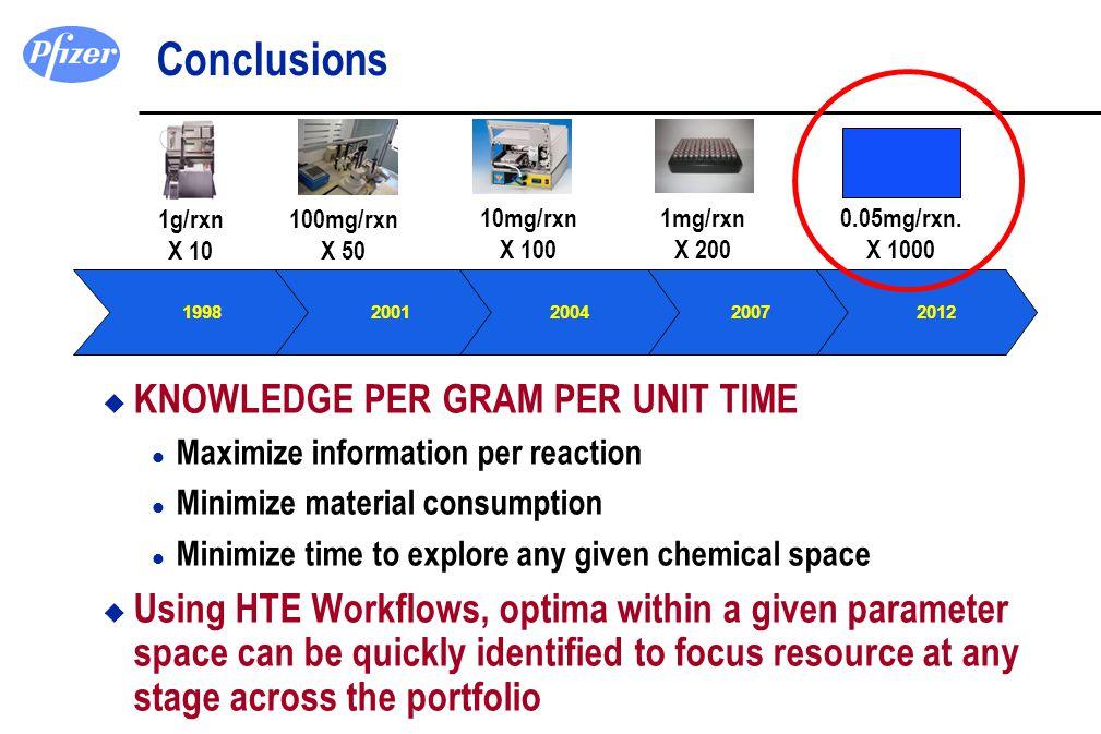 Conclusions KNOWLEDGE PER GRAM PER UNIT TIME
