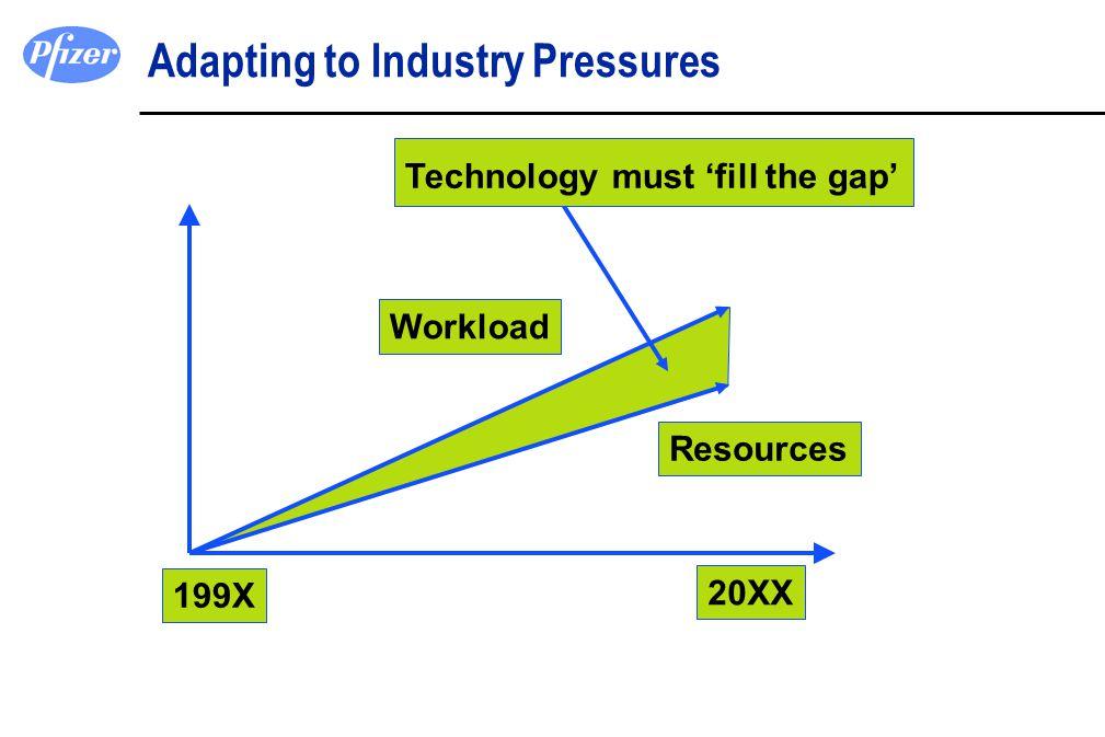 Adapting to Industry Pressures