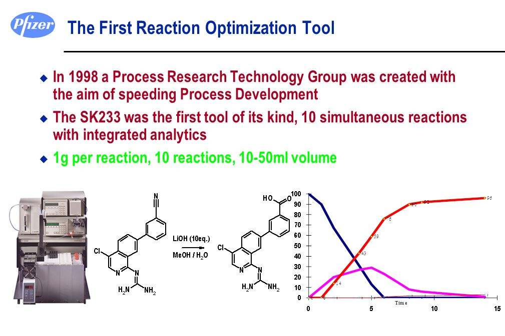 The First Reaction Optimization Tool