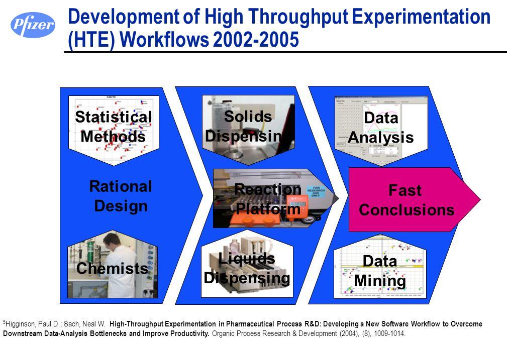 Development of High Throughput Experimentation (HTE) Workflows 2002-2005