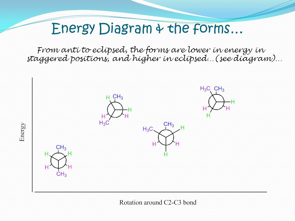 Energy Diagram & the forms…